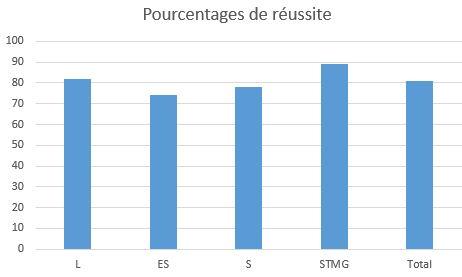 pourcentagesreussitebac2018
